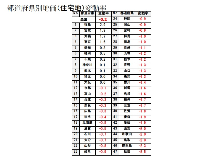 沖縄 資産活用総研 公示地価を読み解く