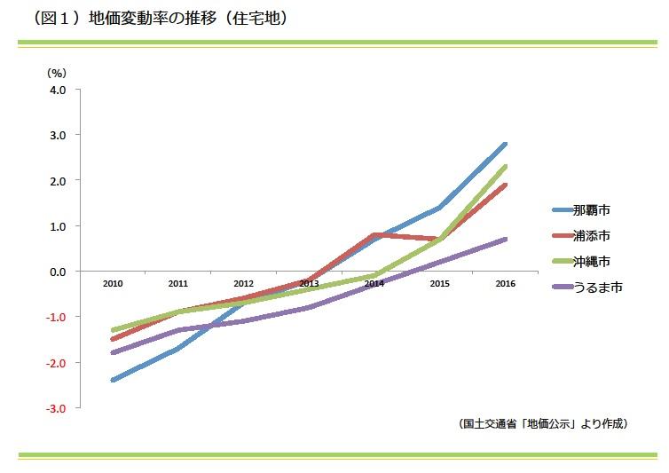 地価変動率の推移(住宅地)