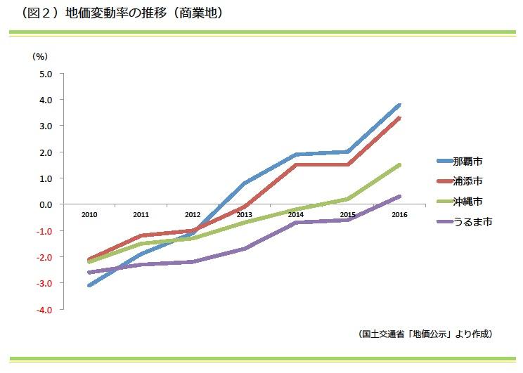 地価変動率の推移(商業地)