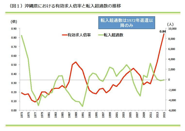 「沖縄県の賃貸住宅着工数はなぜ増えているのか?」