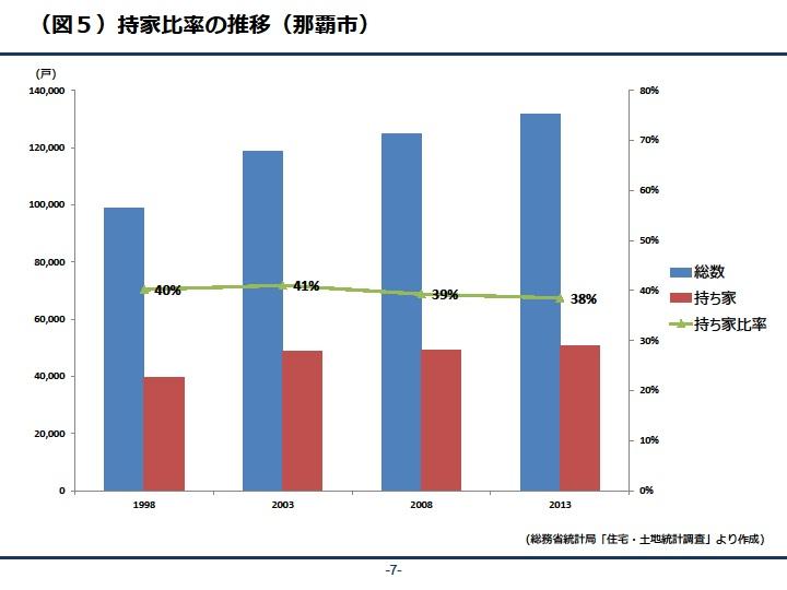 持ち家比率の推移(那覇市)|資産活用総研 大鏡建設