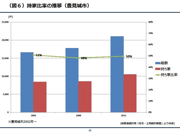 持ち家比率の推移(豊見城市)|資産活用総研 大鏡建設