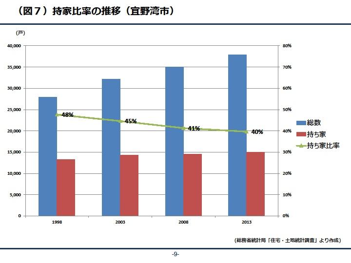 持家比率の推移(宜野湾市)|資産活用総研 大鏡建設