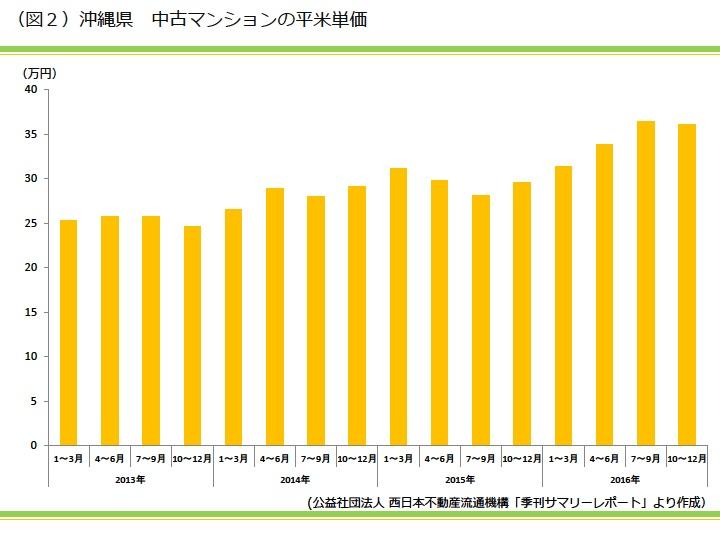 沖縄県 中古マンションの平米単価|資産活用総研 大鏡建設