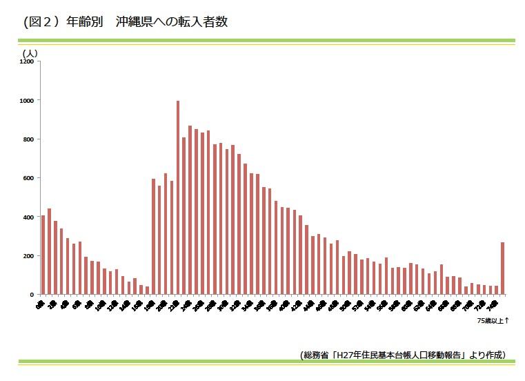 年齢別 沖縄県への転入者数