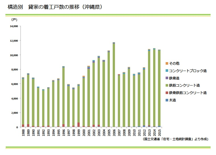 構造別 貸家の着工戸数の推移(沖縄県)|資産土地活用 大鏡建設