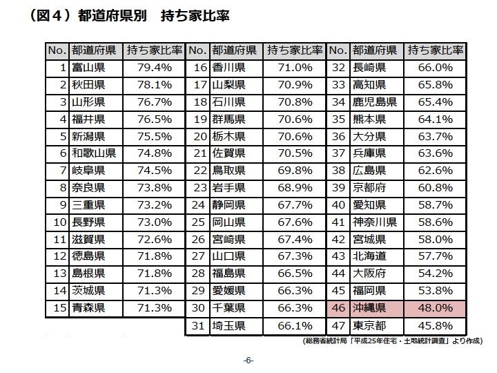 都道府県別 持ち家比率|資産活用総研 大鏡建設