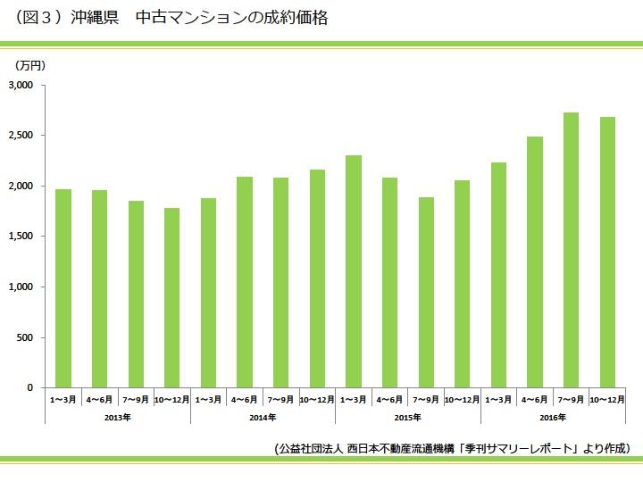 沖縄県 中古マンションの成約価格|資産活用総研 大鏡建設