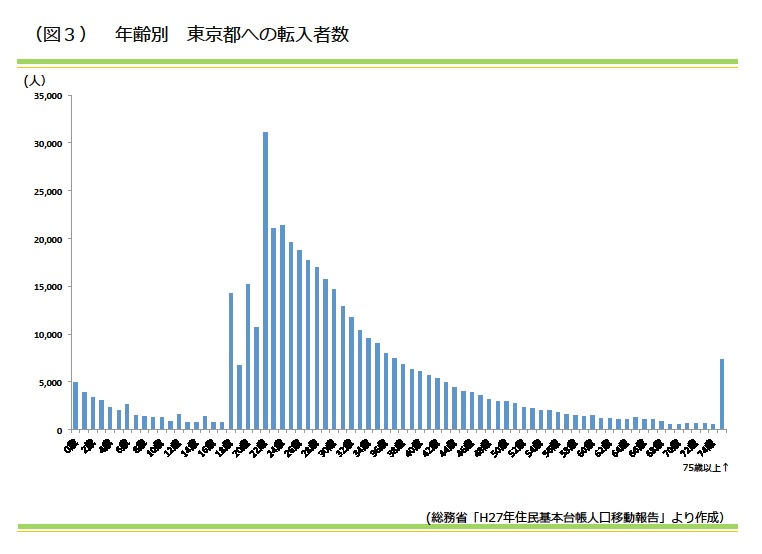 年齢別 東京都への転入者数|資産活用総研 大鏡建設