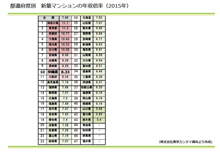 都道府県別 新築マンションの年収倍率 2015年