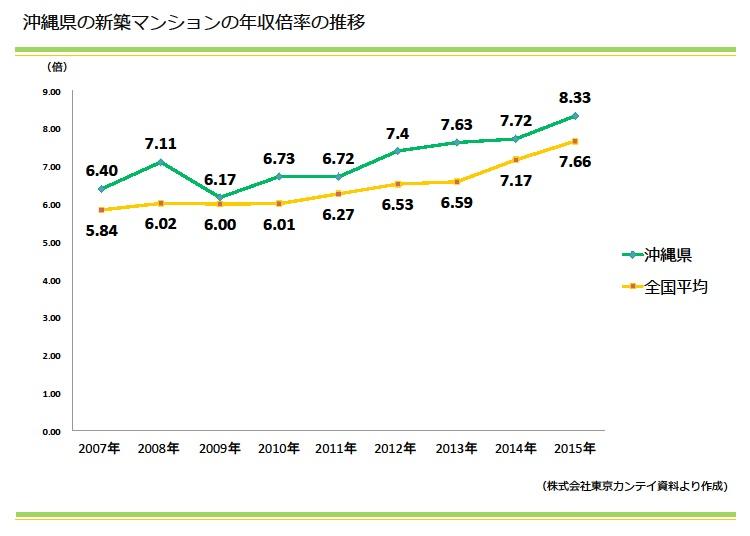沖縄県の新築マンションの年収倍率の推移|資産活用総研 大鏡建設