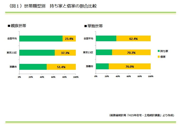 世帯類型別 持ち家と借家の割合比較