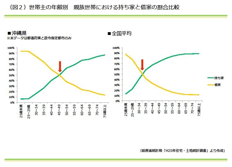 世帯主の年齢別 親族世帯のおける持ち家を借家の割合比較