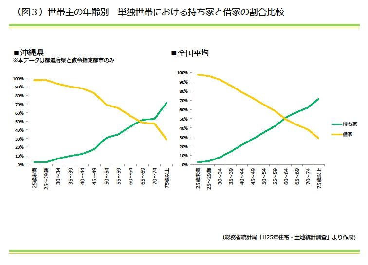 世帯主の年齢別 単独世帯における持ち家と借家の割合比較