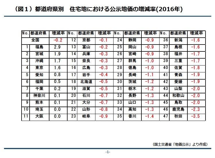 都道府県別 住宅地における公示地価の増減率(2016年)