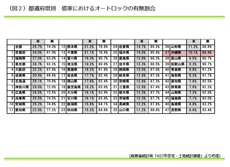 都道府県別 借家におけるオートックの有無割合