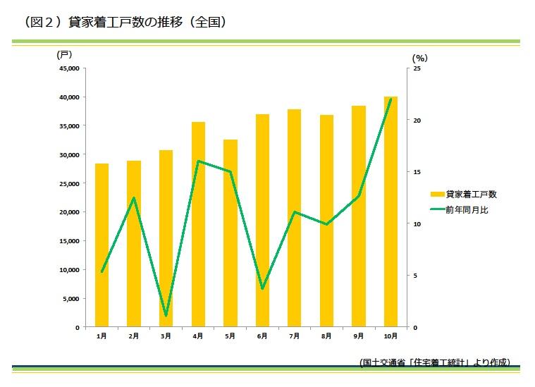 貸家着工戸数の推移(全国)
