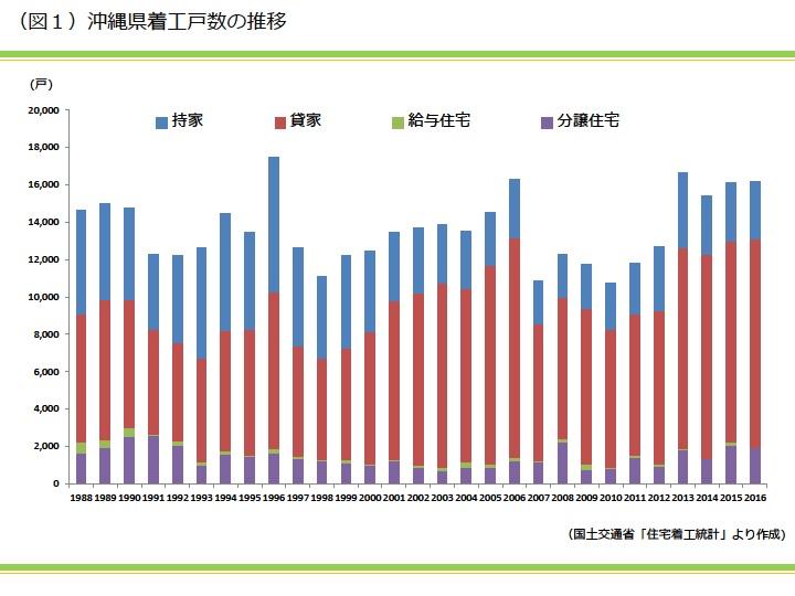 沖縄県着工戸数の推移|資産活用総研 大鏡建設