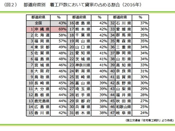 都道府県別 着工戸数において貸家の占める割合(2016年)|資産活用総研 大鏡建設