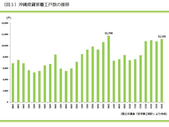 沖縄県貸家着工戸数の推移|資産活用総研 大鏡建設