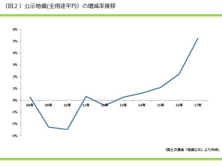 工事地価(全用途平均)の増減率推移|資産活用総研 大鏡建設