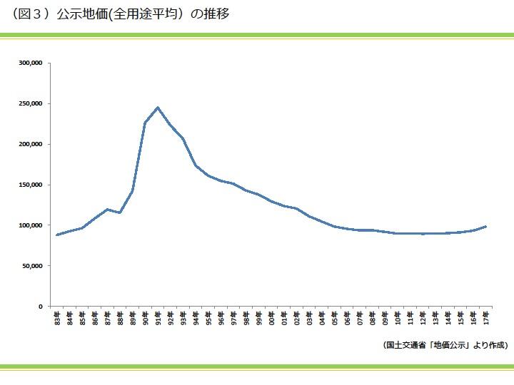 工事地価(全用途平均)の推移|資産活用総研 大鏡建設