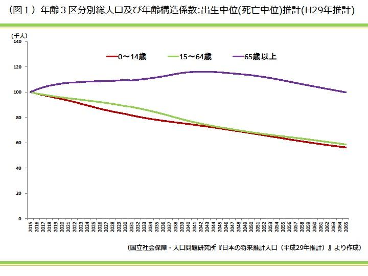 年齢3区分別総人口及び年齢構造係数:出生中位(死亡中位)推計(H29年推計)|資産活用総研 大鏡建設