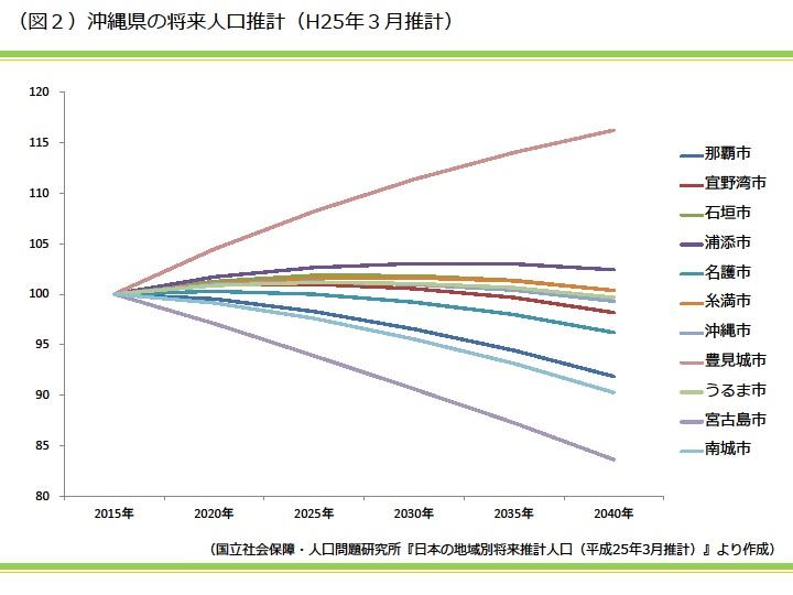 沖縄県の将来人口推計(H25年3月推計)|資産活用総研 大鏡建設