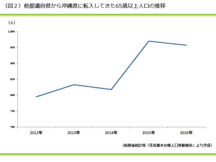 他都道府県から沖縄県に転入してきた65歳以上人口の推移|資産活用総研 大鏡建設