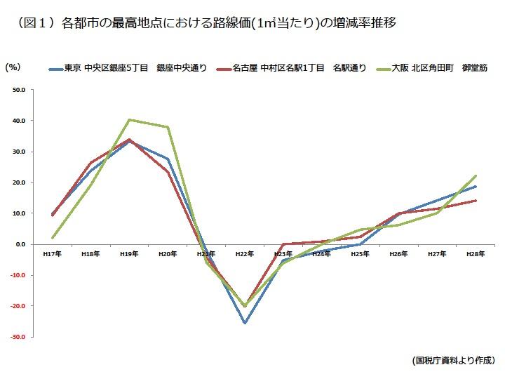 各都市の最高点における路線価(1㎡あたり)の増減率推移|資産活用総研 大鏡建設