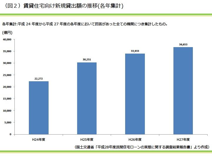 賃貸住宅向け新規貸出額の推移(各年集計)|資産活用総研 大鏡建設