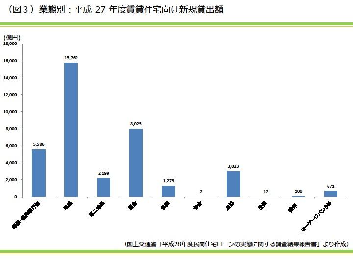 業態別:平成27年度賃貸住宅向け新規貸出額|資産活用総研 大鏡建設