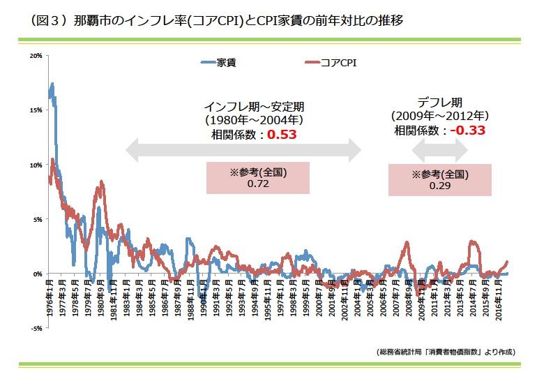 那覇市のインフレ率(コアCPI)とCPI家賃の前年対比の推移|資産活用総研 大鏡建設