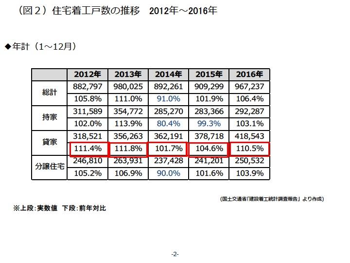 住宅着工戸数の推移 2012年~2016年|資産活用総研 大鏡建設
