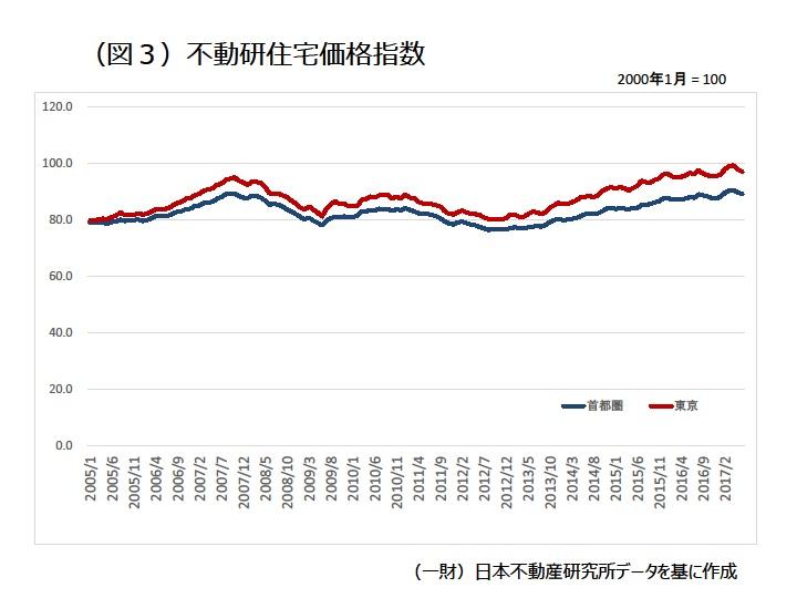 不動研住宅価格指数|資産活用総研 大鏡建設