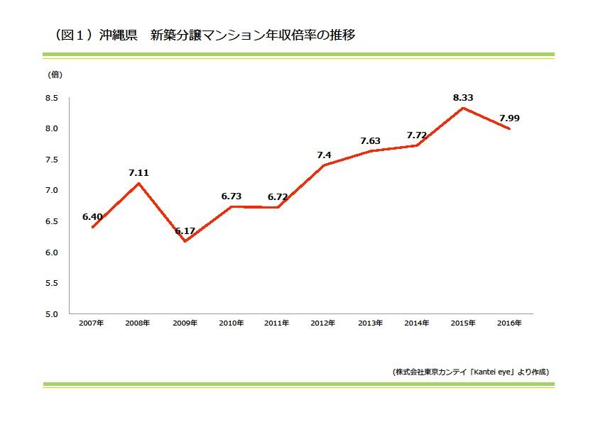 沖縄県 新築分譲マンション年収倍率の推移|資産活用総研 大鏡建設