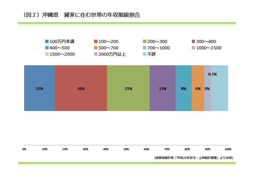 沖縄県 貸家に住む世帯の年収階級割合|資産活用総研 大鏡建設