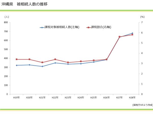 沖縄県 被相続人数の推移|資産活用総研 大鏡建設