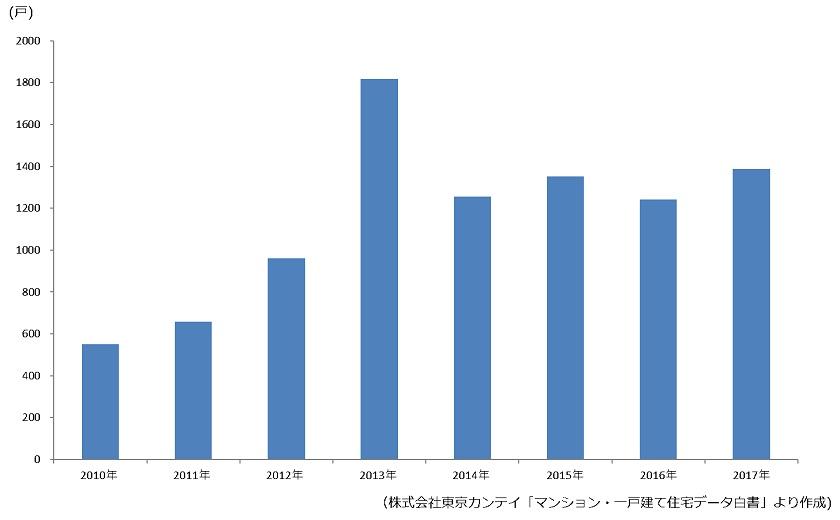 沖縄県における分譲マンションの供給戸数の推移|資産活用総研 大鏡建設 沖縄