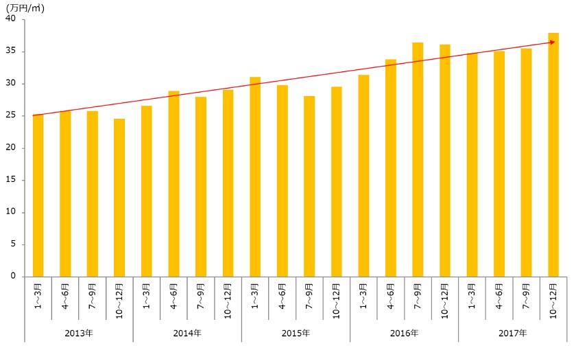 沖縄県内における中古マンションの価格推移|資産活用総研 大鏡建設 沖縄