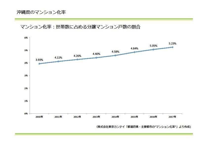 沖縄県のマンション化率:世帯数に占める分譲マンション戸数の割合|資産活用総研 大鏡建設 沖縄