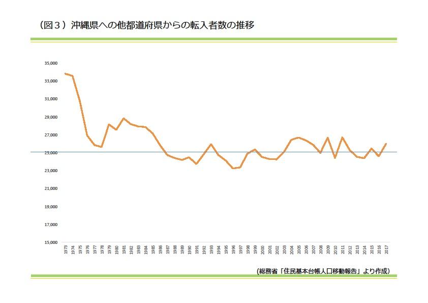 沖縄県への他都道府県からの転入者数の推移|資産活用総研 大鏡建設