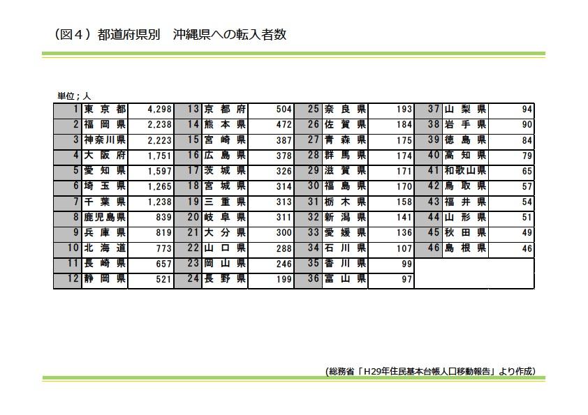 都道府県別 沖縄県への転入者数|資産活用総研 大鏡建設