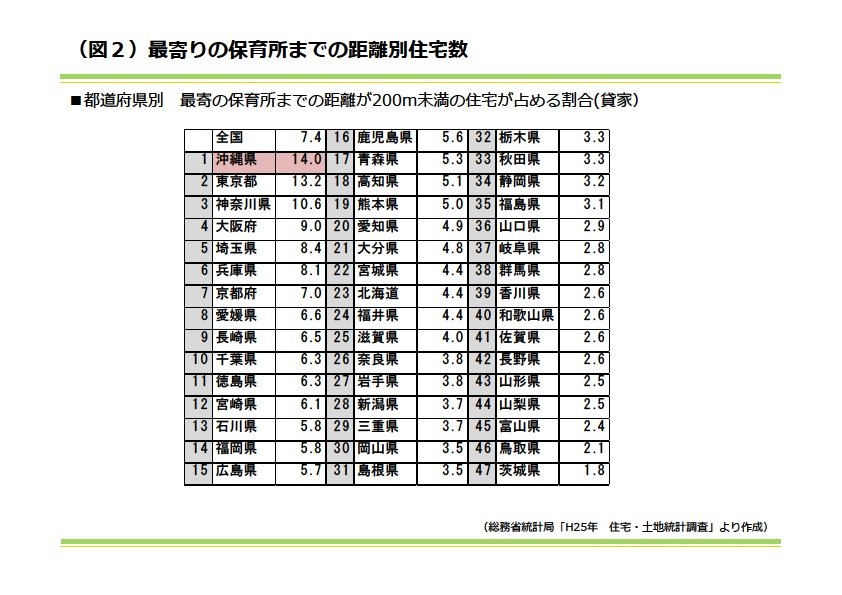 都道府県別 最寄りの保育所までの距離別住宅数|資産活用総研 大鏡建設