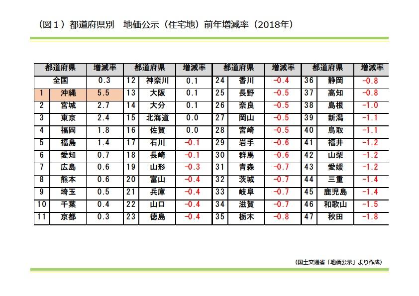 都道府県別 地下公示(住宅地)前年増減率(2018年)|資産活用総研 大鏡建設