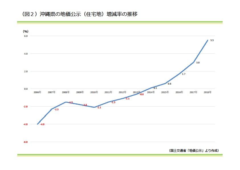 沖縄県の地価公示(住宅地)増減率の推移|資産活用総研 大鏡建設