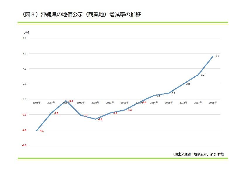 沖縄県の地価公示(商業地)増減率の推移|資産活用総研 大鏡建設