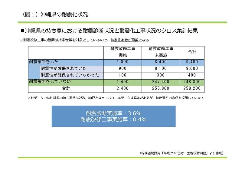 沖縄県の耐震化状況|資産活用総研 大鏡建設