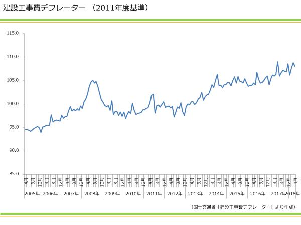 建設工事費デフレーター(2011年度基準)|資産活用総研