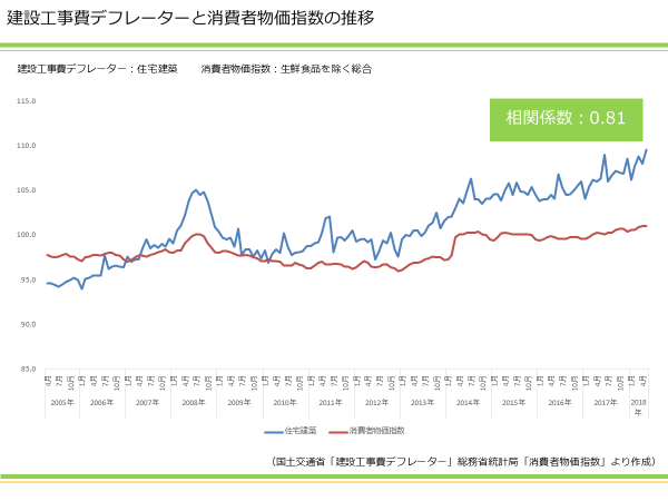建設工事費デフレーターと消費者物価指数の推移|資産活用総研 大鏡建設